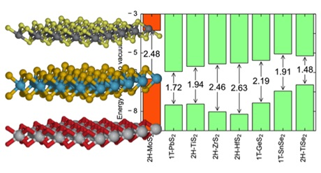 Figure from the article: The Computational 2D Materials Database: Electronic Structure of Transition-Metal Dichalcogenides and Oxides. J. Phys. Chem. C 119, 13169 (2015)