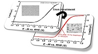 Iron-treated NiO as a Highly Transparent p-type Protection Layer for Efficient Si-based Photoanodes